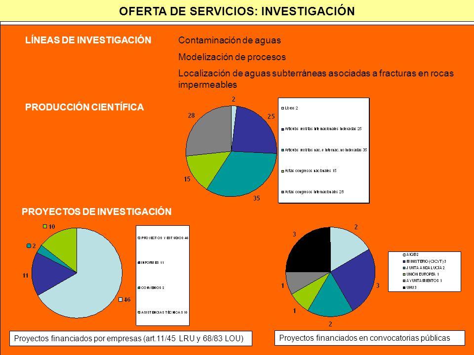 OFERTA DE SERVICIOS: INVESTIGACIÓN