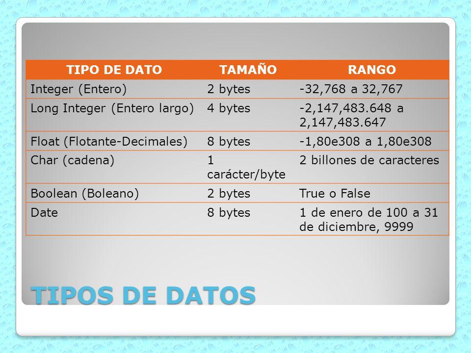 TIPOS DE DATOS TIPO DE DATO TAMAÑO RANGO Integer (Entero) 2 bytes