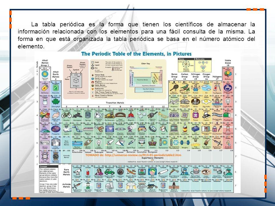 Elementos qumicos y periodicidad tabla peridica de los la tabla peridica es la forma que tienen los cientficos de almacenar la informacin relacionada con urtaz Image collections