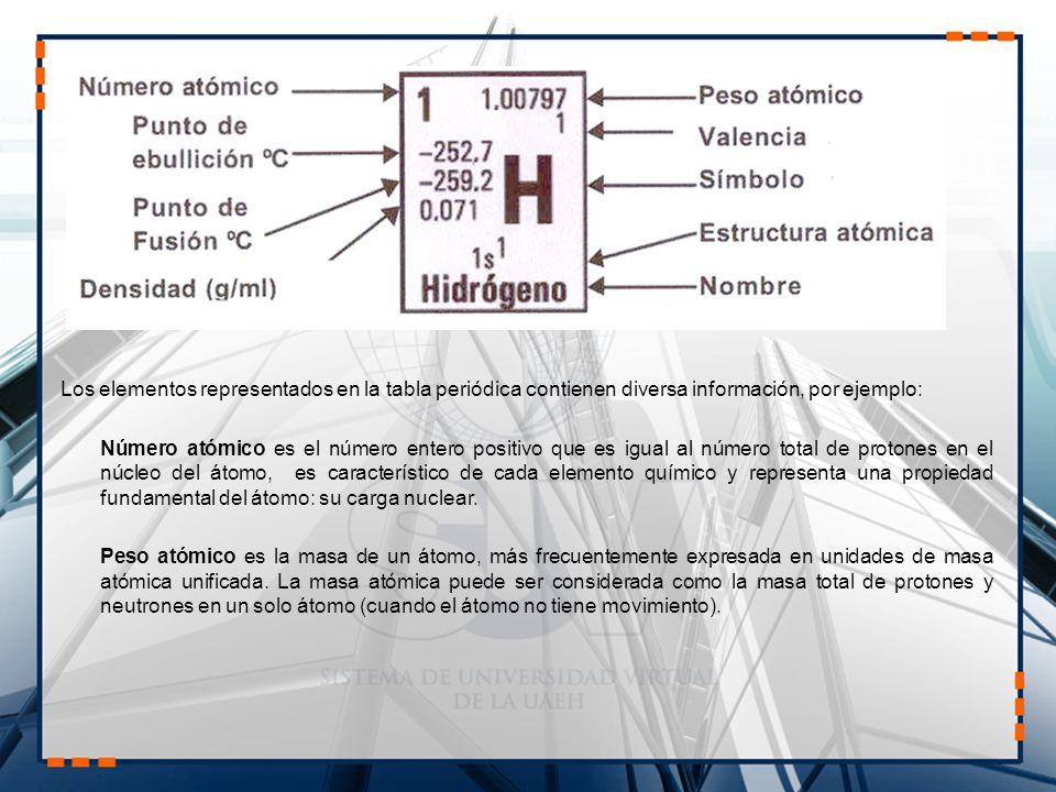 Elementos qumicos y periodicidad tabla peridica de los elementos los elementos representados en la tabla peridica contienen diversa informacin por ejemplo nmero atmico urtaz Choice Image