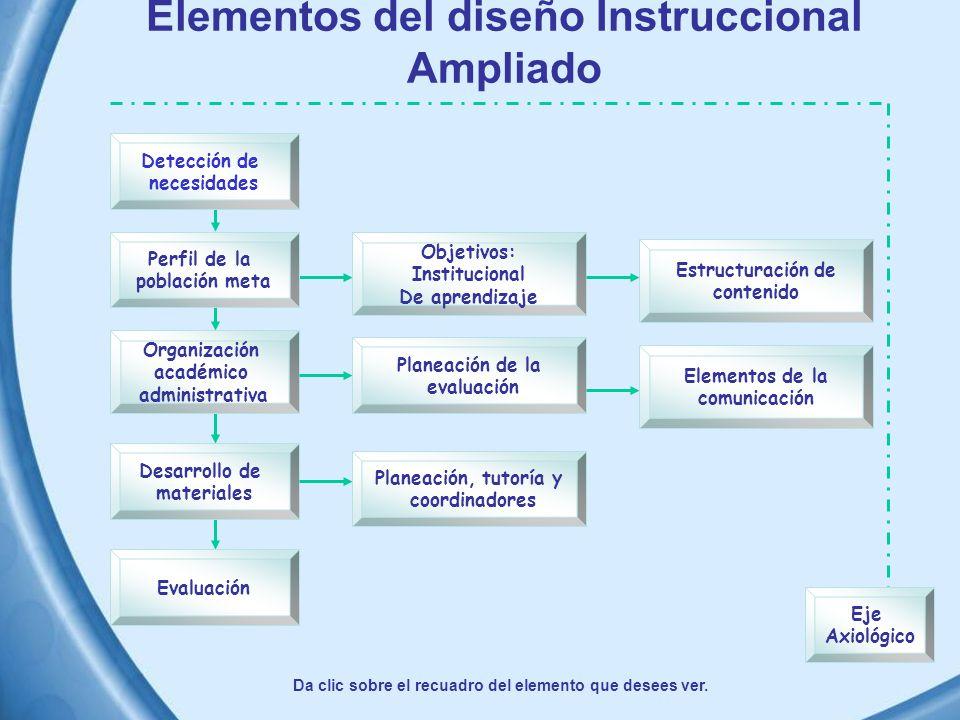 Elementos del diseño Instruccional Ampliado