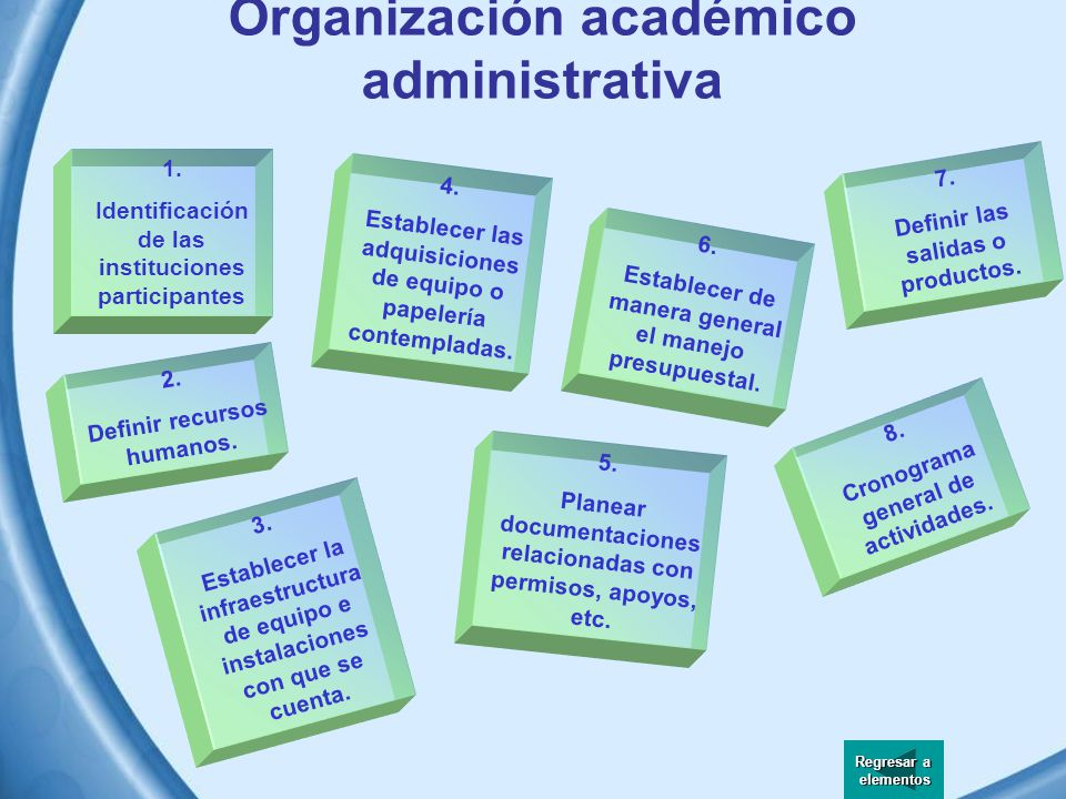 Organización académico administrativa