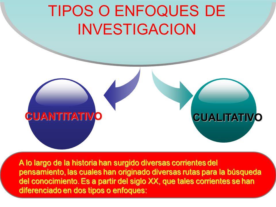 TIPOS O ENFOQUES DE INVESTIGACION