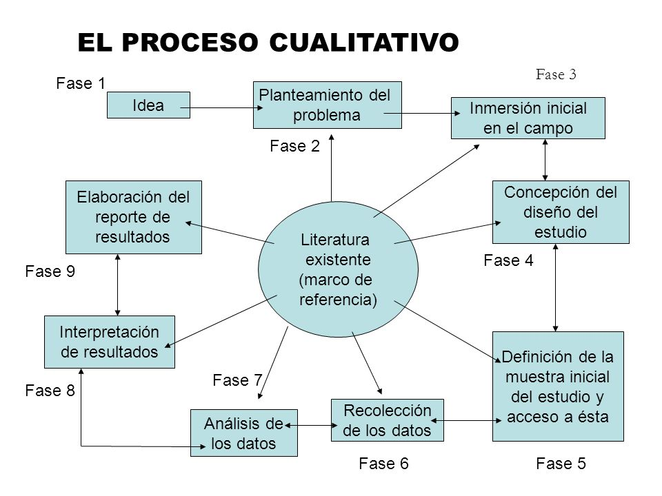 EL PROCESO CUALITATIVO