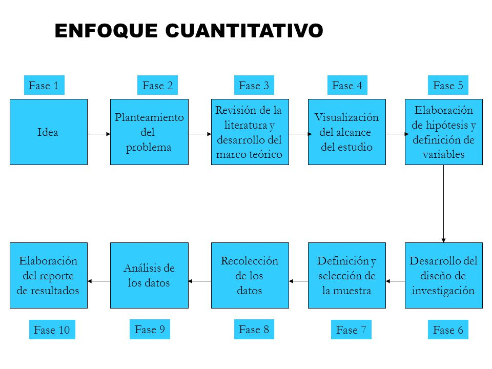 ENFOQUE CUANTITATIVO Fase 1 Fase 2 Fase 3 Fase 4 Fase 5 Idea