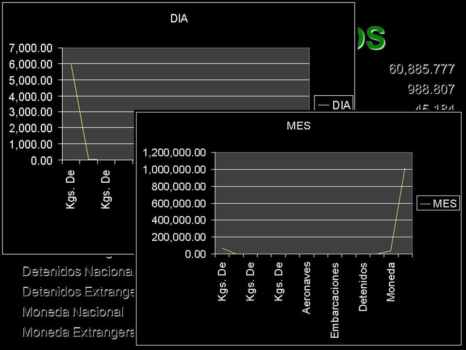 ASEGURAMIENTOS Kgs. De Mariguana 5,939.800 60,885.777