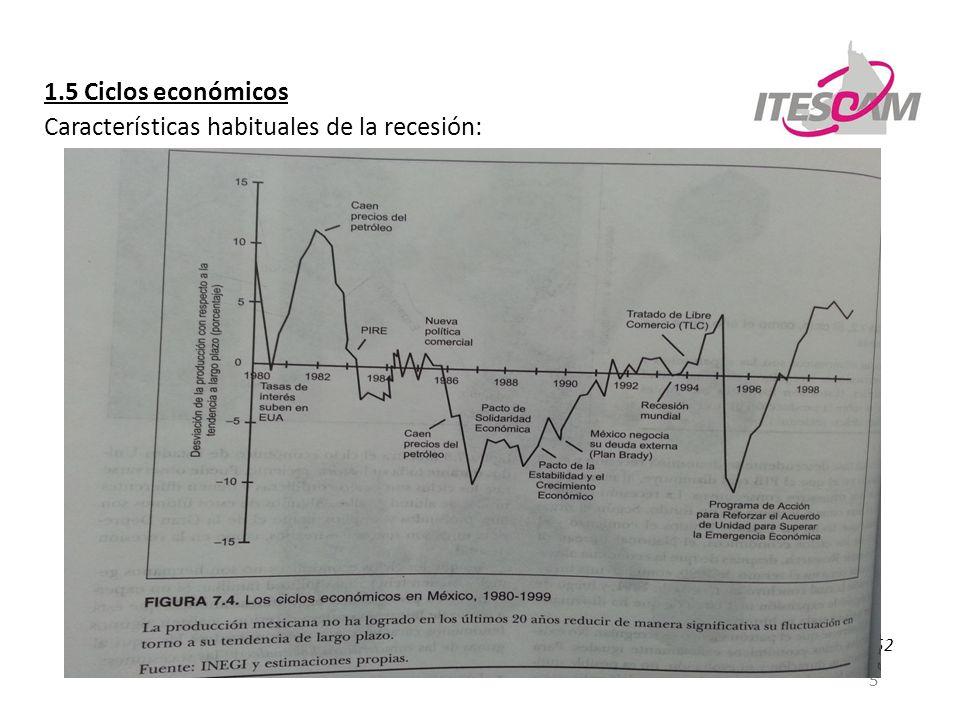 Características habituales de la recesión: