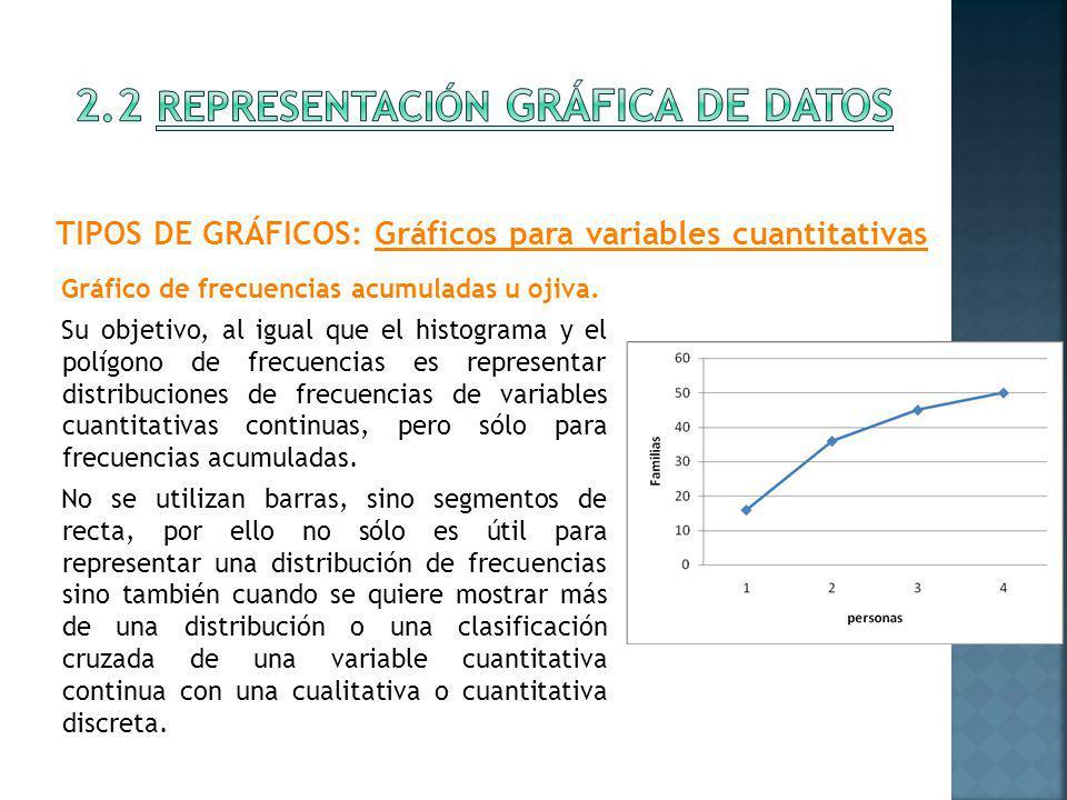 2.2 Representación gráfica de datos