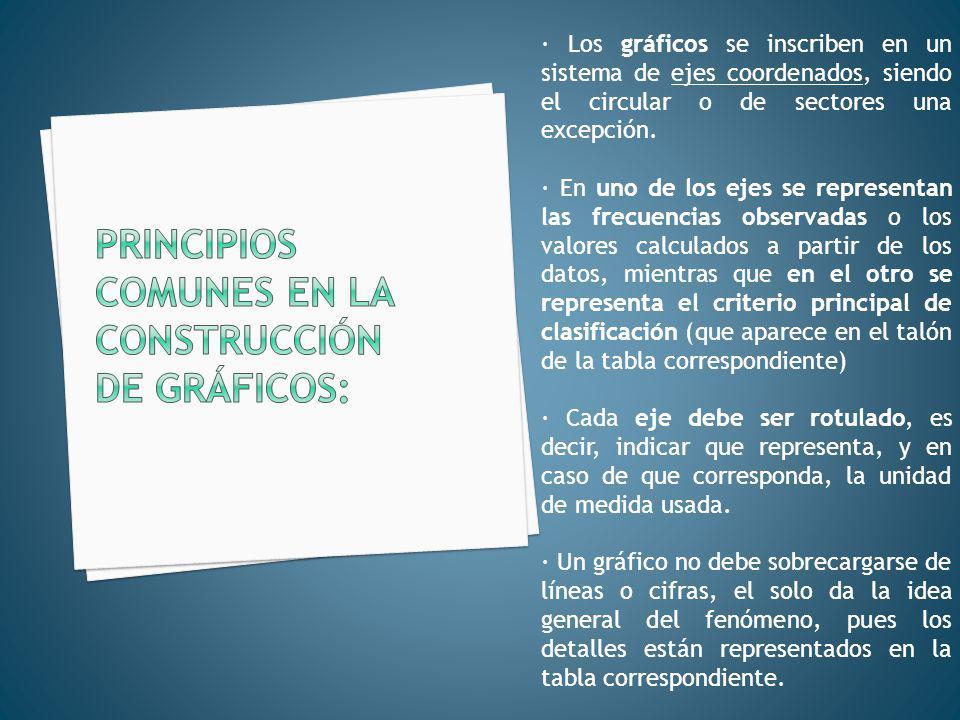 Principios comunes en la construcción de gráficos:
