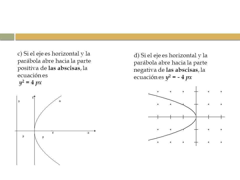 c) Si el eje es horizontal y la parábola abre hacia la parte positiva de las abscisas, la ecuación es