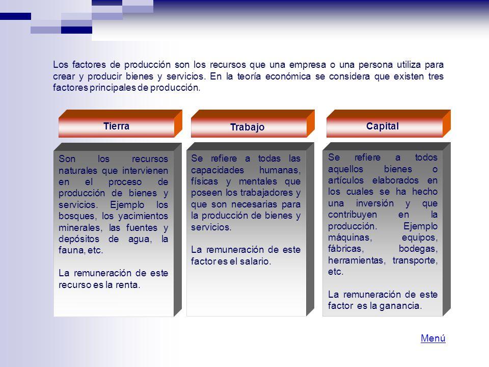 Los factores de producción son los recursos que una empresa o una persona utiliza para crear y producir bienes y servicios. En la teoría económica se considera que existen tres factores principales de producción.