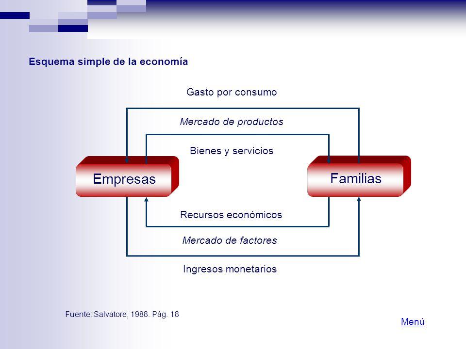 Empresas Familias Esquema simple de la economía Gasto por consumo