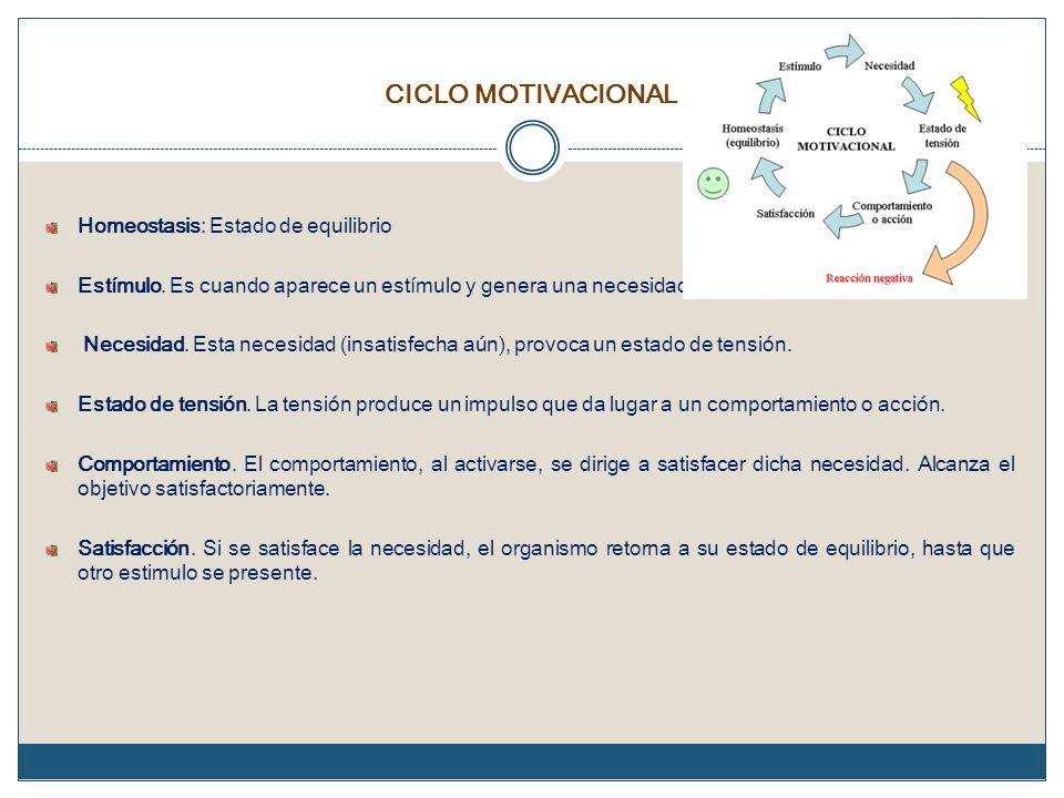CICLO MOTIVACIONAL Homeostasis: Estado de equilibrio