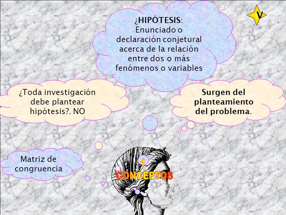 ¿HIPÓTESIS: Enunciado o declaración conjetural acerca de la relación entre dos o más fenómenos o variables