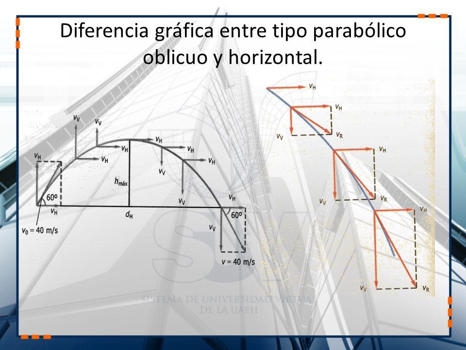 Diferencia gráfica entre tipo parabólico oblicuo y horizontal.