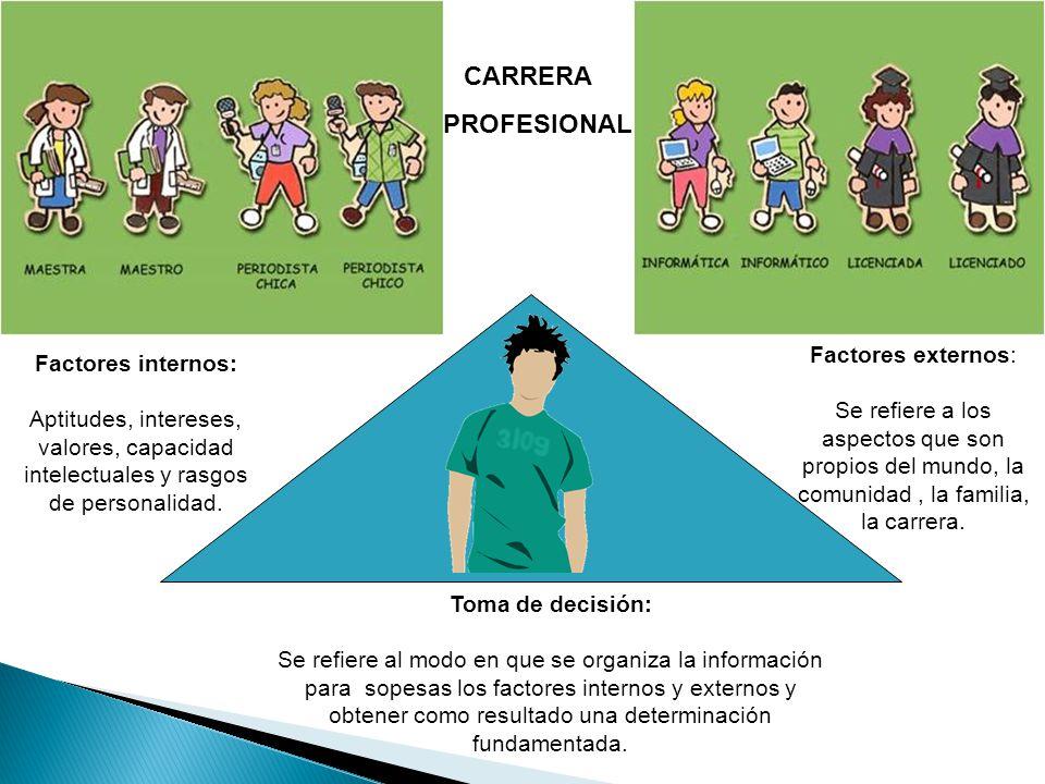 CARRERA PROFESIONAL Factores externos: Factores internos: