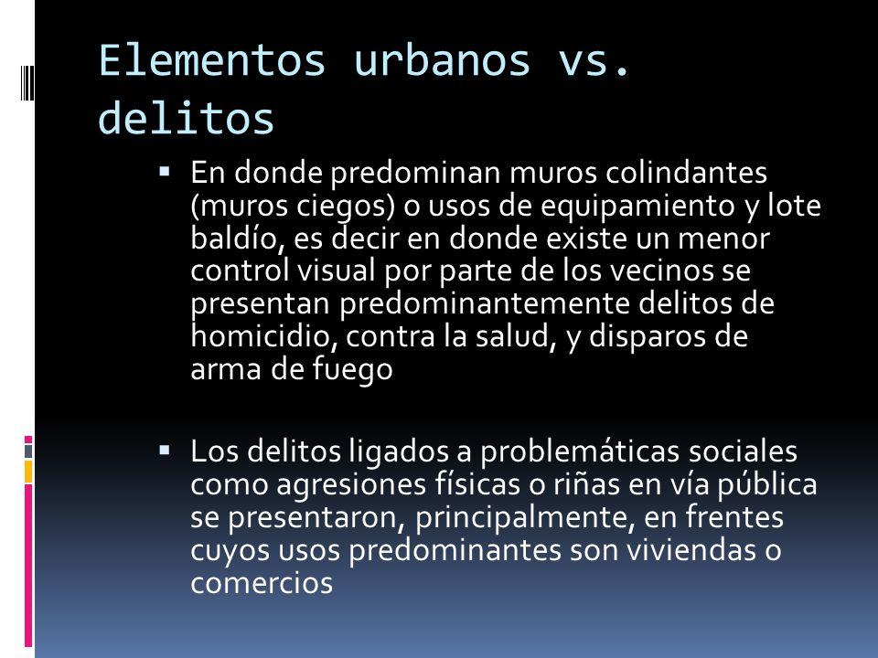 Elementos urbanos vs. delitos
