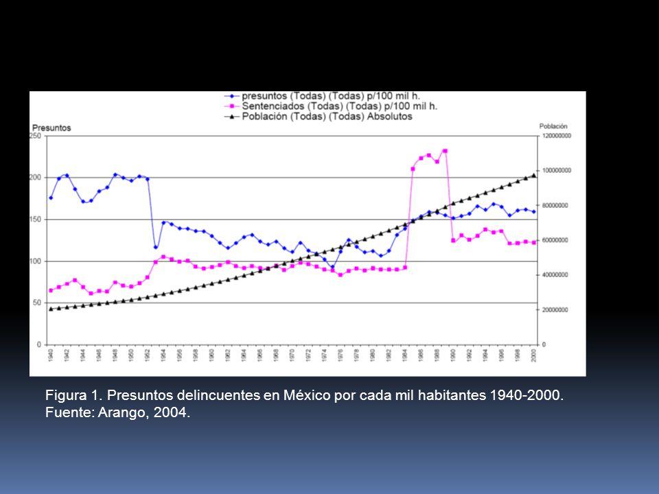 Figura 1. Presuntos delincuentes en México por cada mil habitantes 1940-2000.