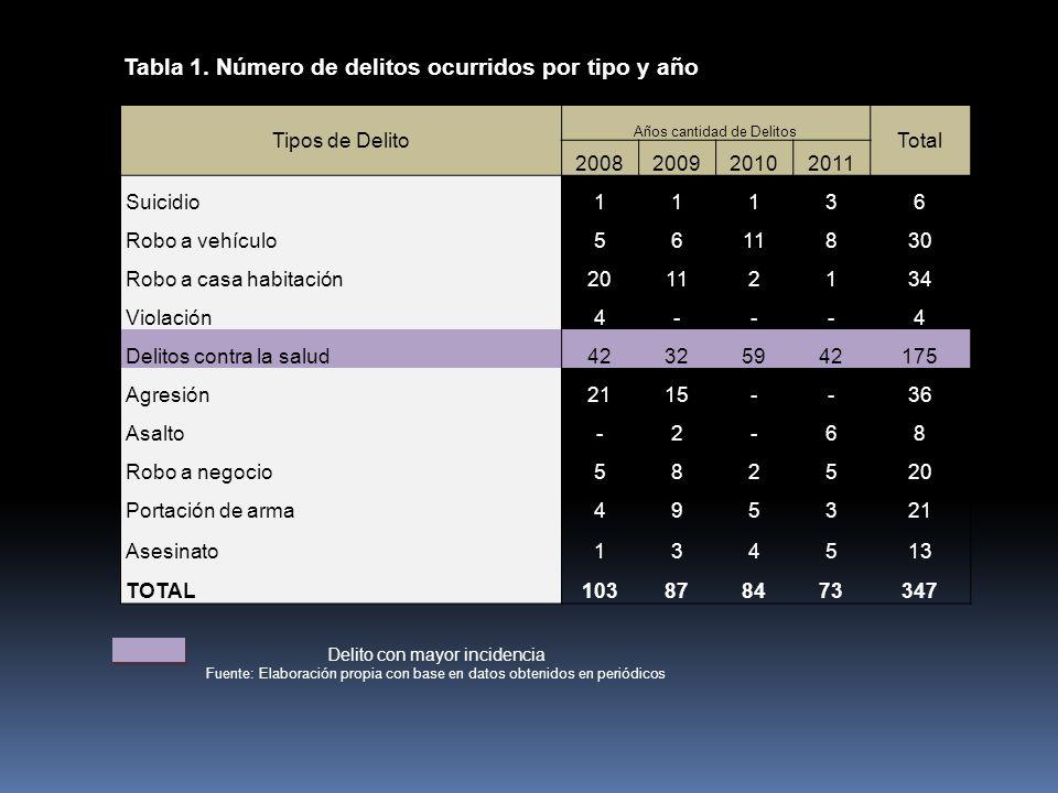 Tabla 1. Número de delitos ocurridos por tipo y año