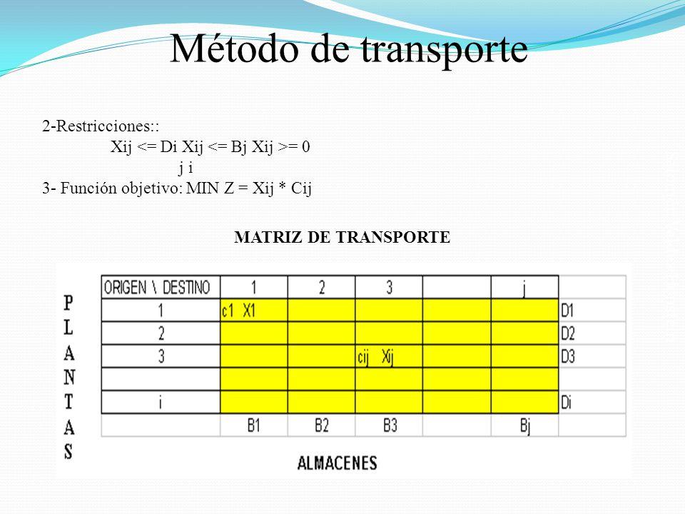 Método de transporte 2-Restricciones::