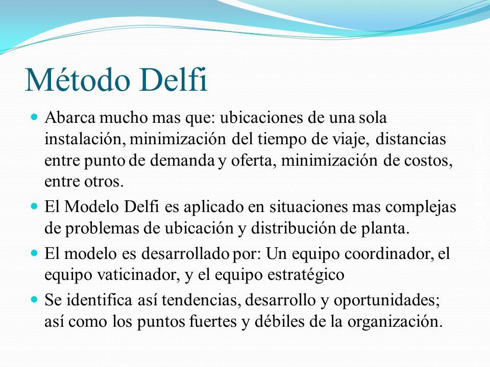 Método Delfi