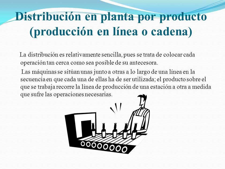 Distribución en planta por producto (producción en línea o cadena)