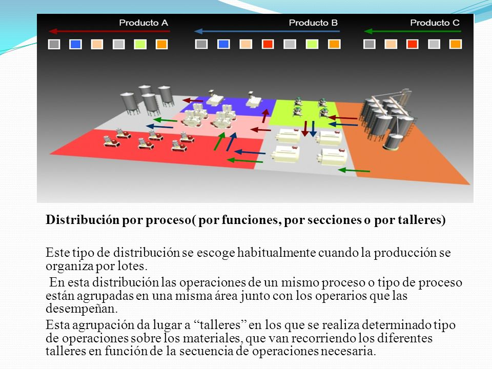 Distribución por proceso( por funciones, por secciones o por talleres)