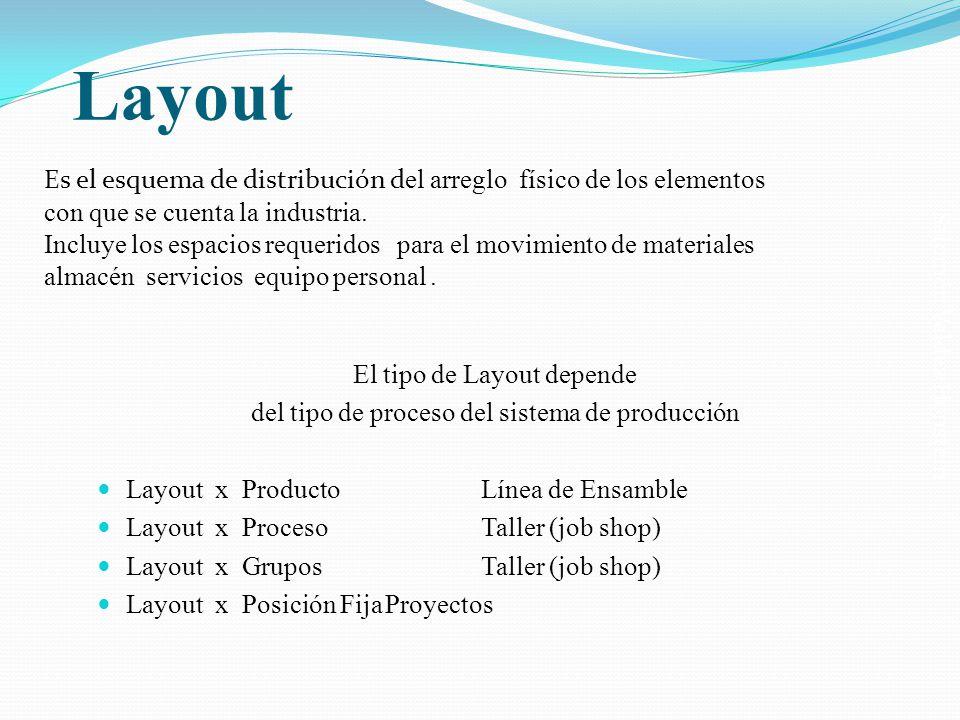 Layout Es el esquema de distribución del arreglo físico de los elementos con que se cuenta la industria.