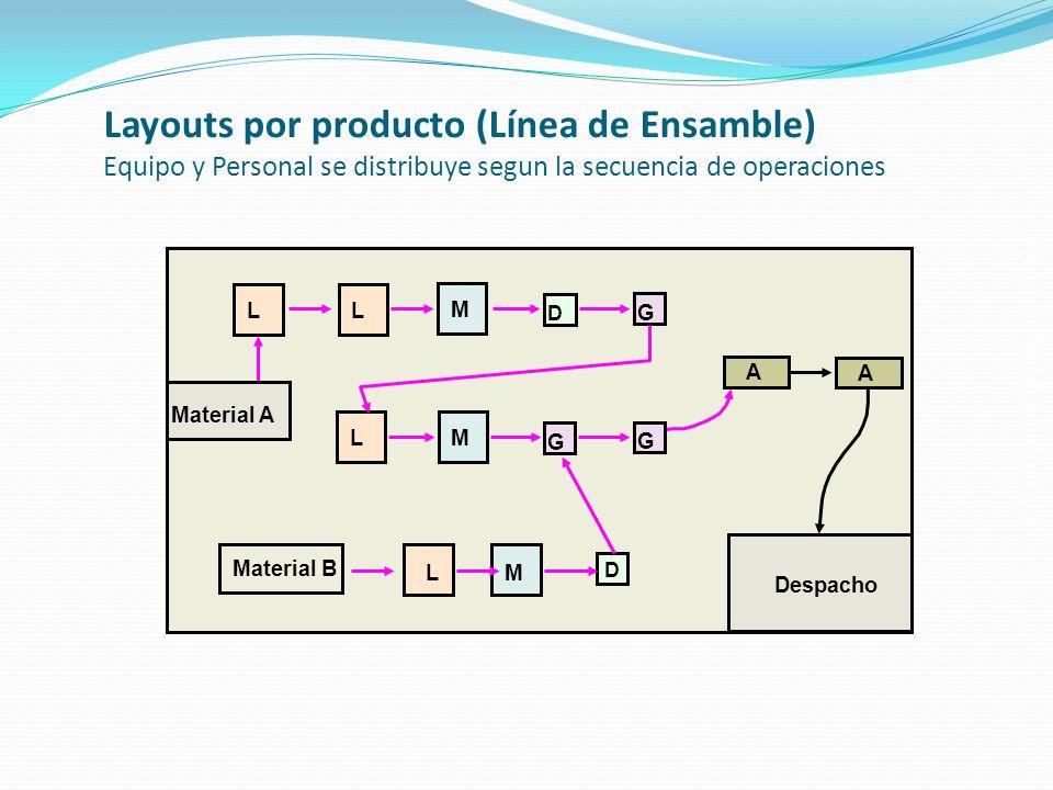 Layouts por producto (Línea de Ensamble) Equipo y Personal se distribuye segun la secuencia de operaciones