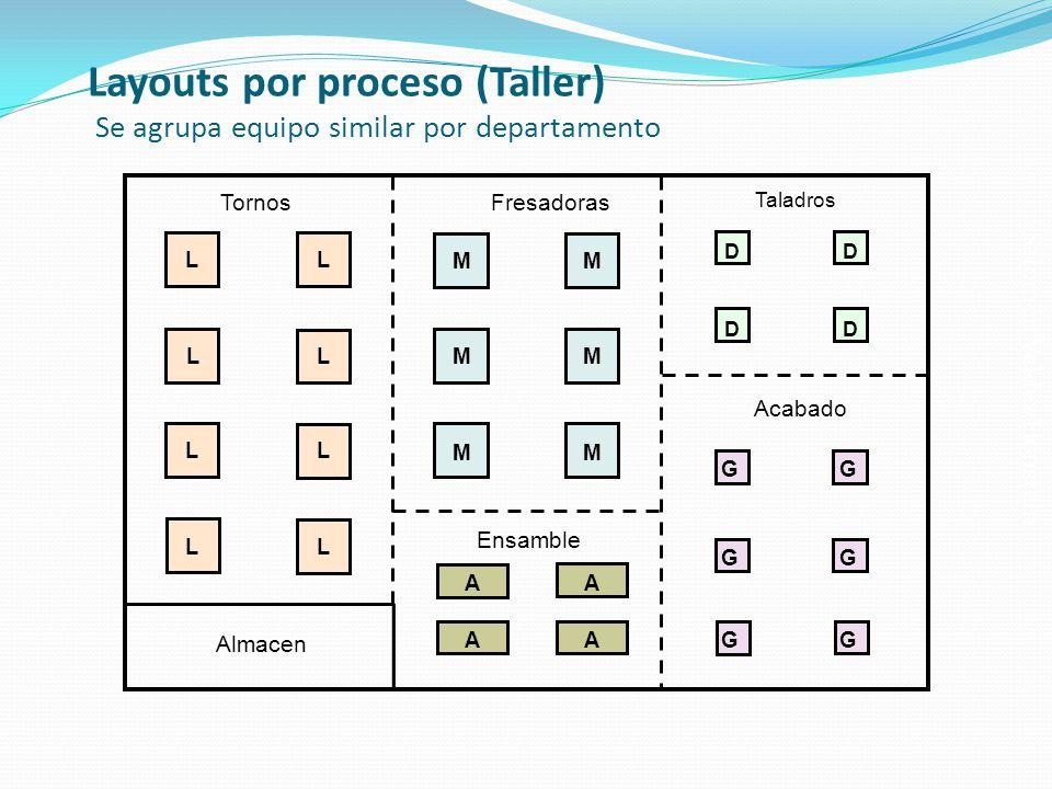 Layouts por proceso (Taller) Se agrupa equipo similar por departamento