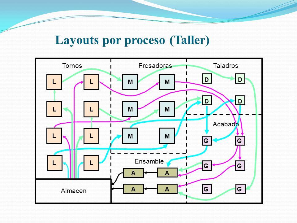 Layouts por proceso (Taller)