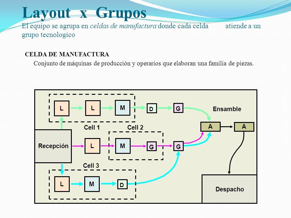 Layout x Grupos El equipo se agrupa en celdas de manufactura donde cada celda atiende a un grupo tecnologico