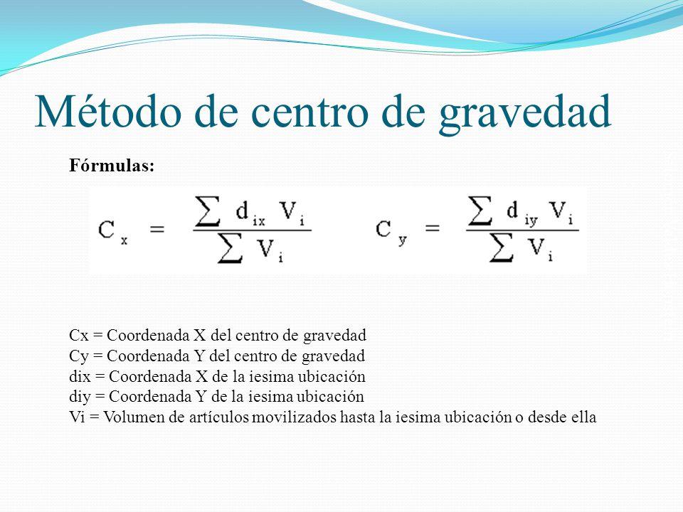 Método de centro de gravedad