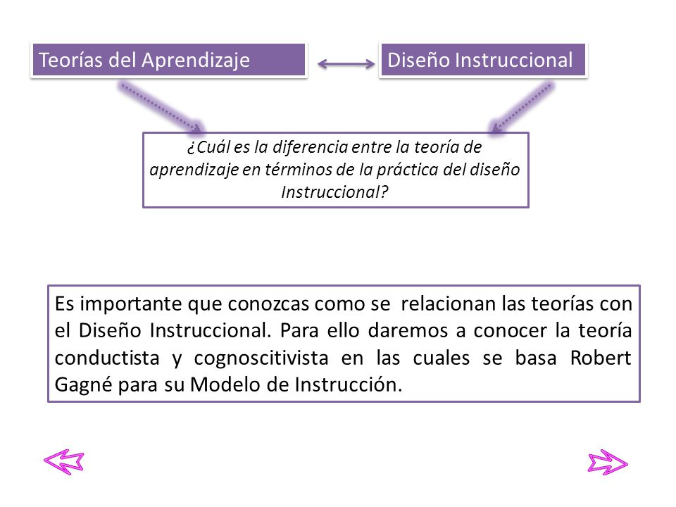 Teorías del Aprendizaje Diseño Instruccional