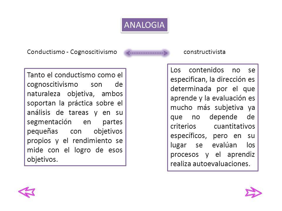 ANALOGIA Conductismo - Cognoscitivismo. constructivista.