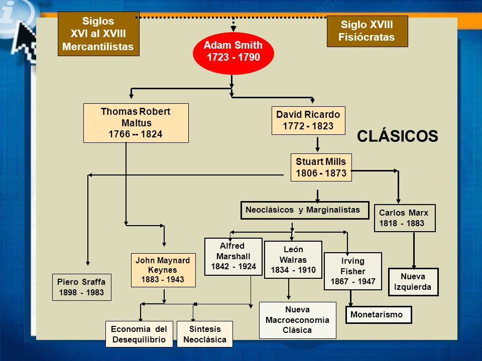 CLÁSICOS Siglos Siglo XVIII XVI al XVIII Fisiócratas Mercantilistas