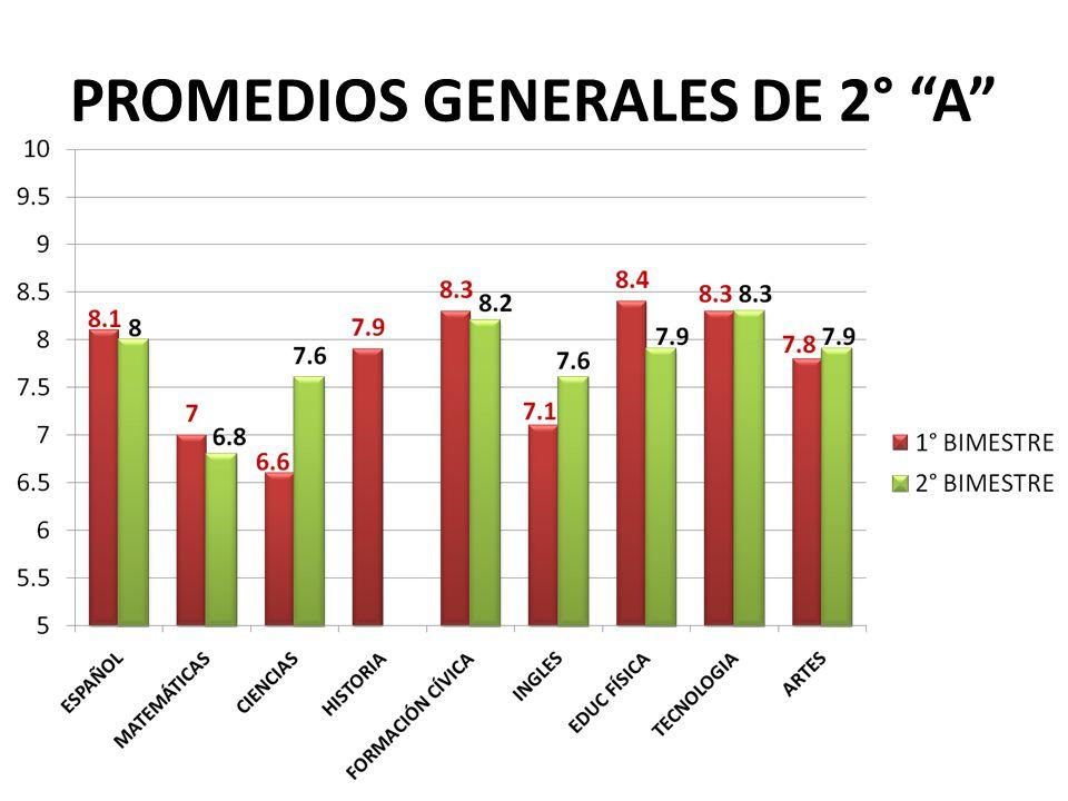 PROMEDIOS GENERALES DE 2° A