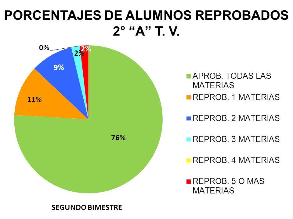 PORCENTAJES DE ALUMNOS REPROBADOS 2° A T. V.