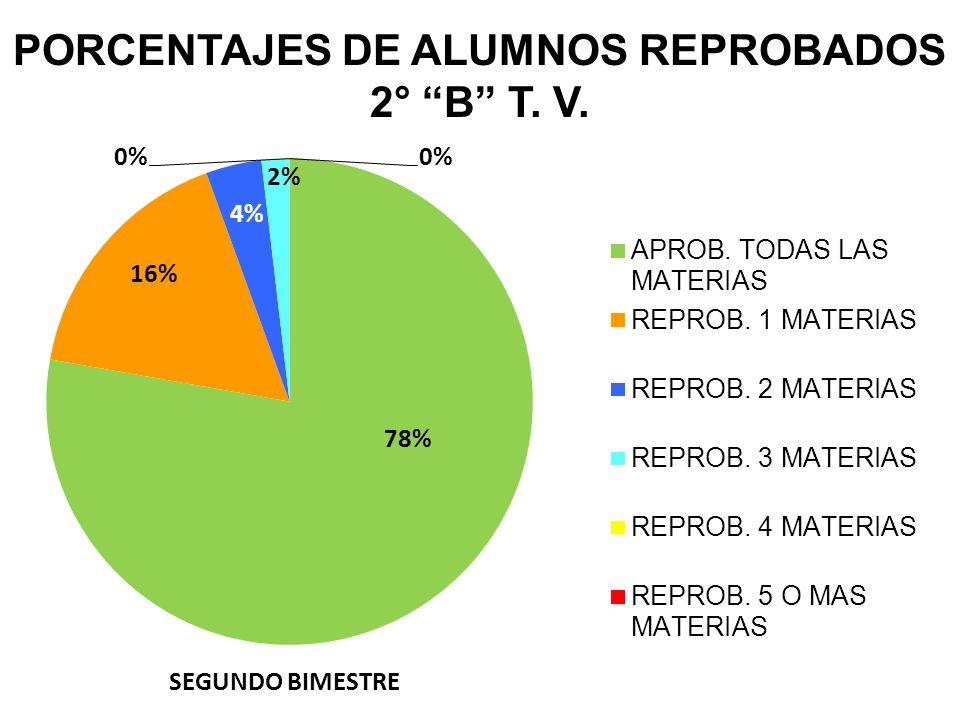 PORCENTAJES DE ALUMNOS REPROBADOS 2° B T. V.