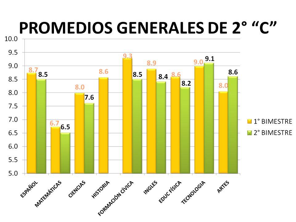 PROMEDIOS GENERALES DE 2° C
