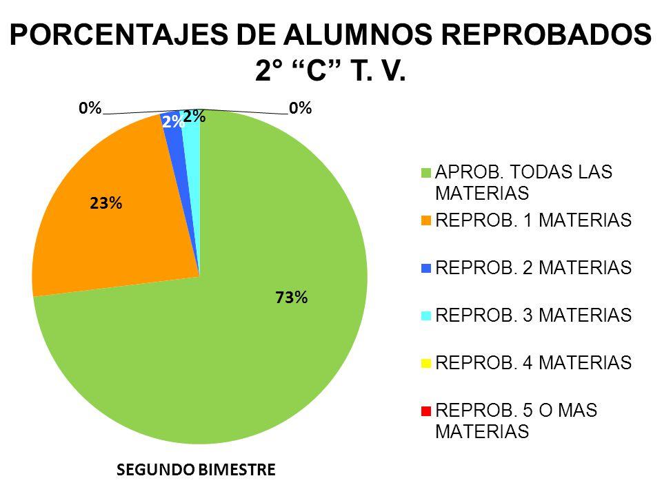 PORCENTAJES DE ALUMNOS REPROBADOS 2° C T. V.