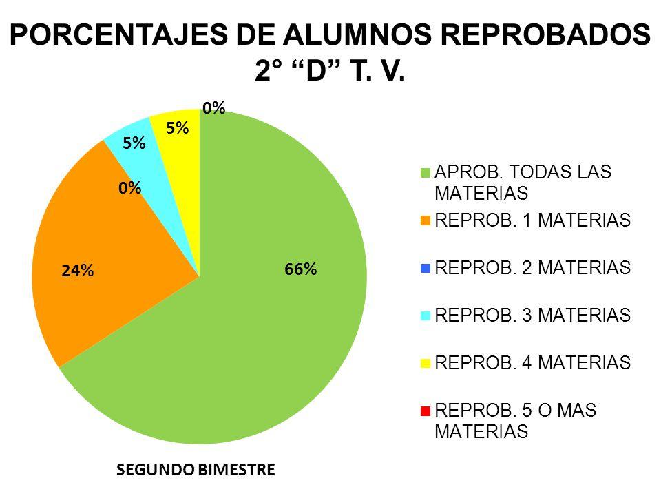 PORCENTAJES DE ALUMNOS REPROBADOS 2° D T. V.