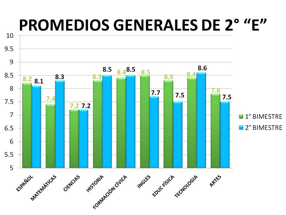 PROMEDIOS GENERALES DE 2° E