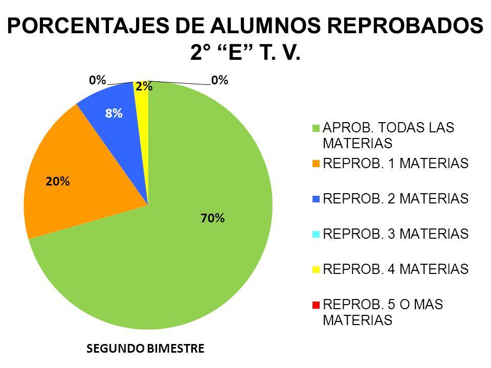 PORCENTAJES DE ALUMNOS REPROBADOS 2° E T. V.