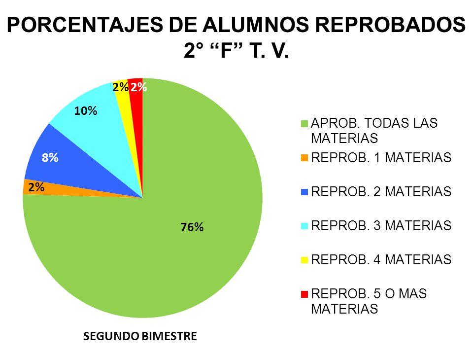 PORCENTAJES DE ALUMNOS REPROBADOS 2° F T. V.