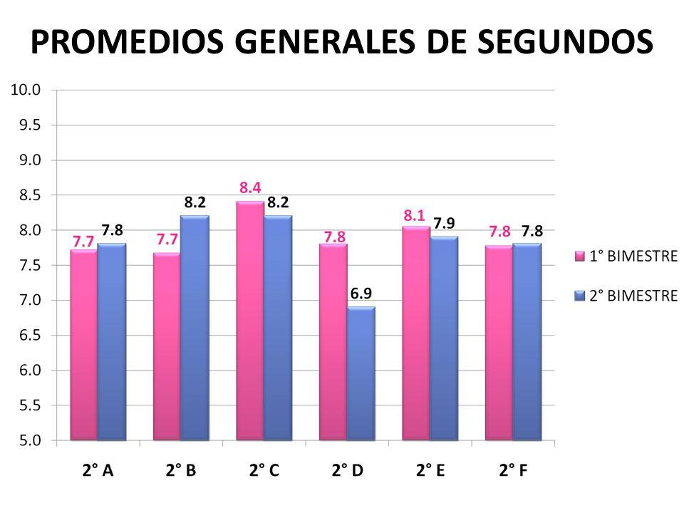 PROMEDIOS GENERALES DE SEGUNDOS
