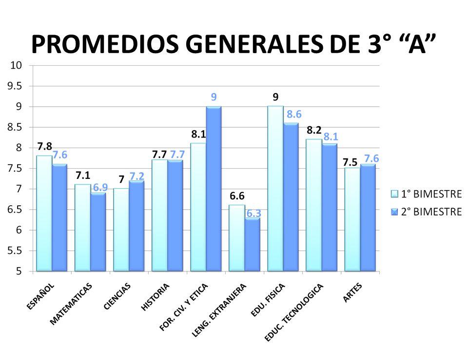 PROMEDIOS GENERALES DE 3° A
