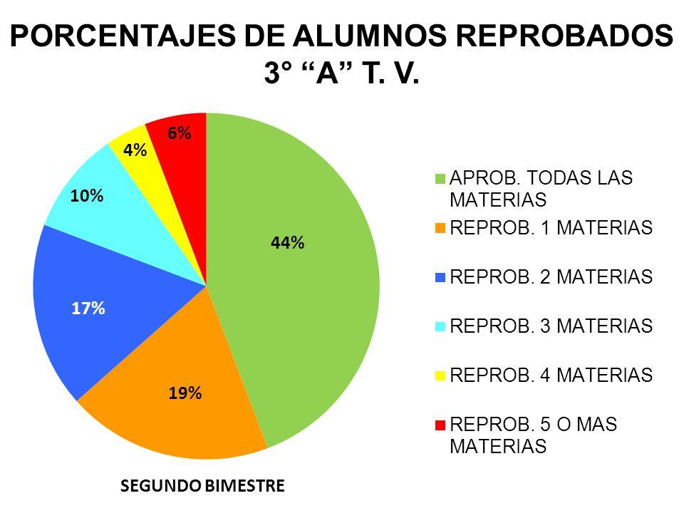 PORCENTAJES DE ALUMNOS REPROBADOS 3° A T. V.