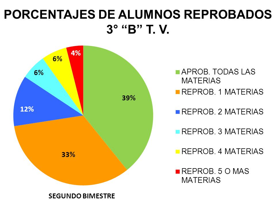 PORCENTAJES DE ALUMNOS REPROBADOS 3° B T. V.