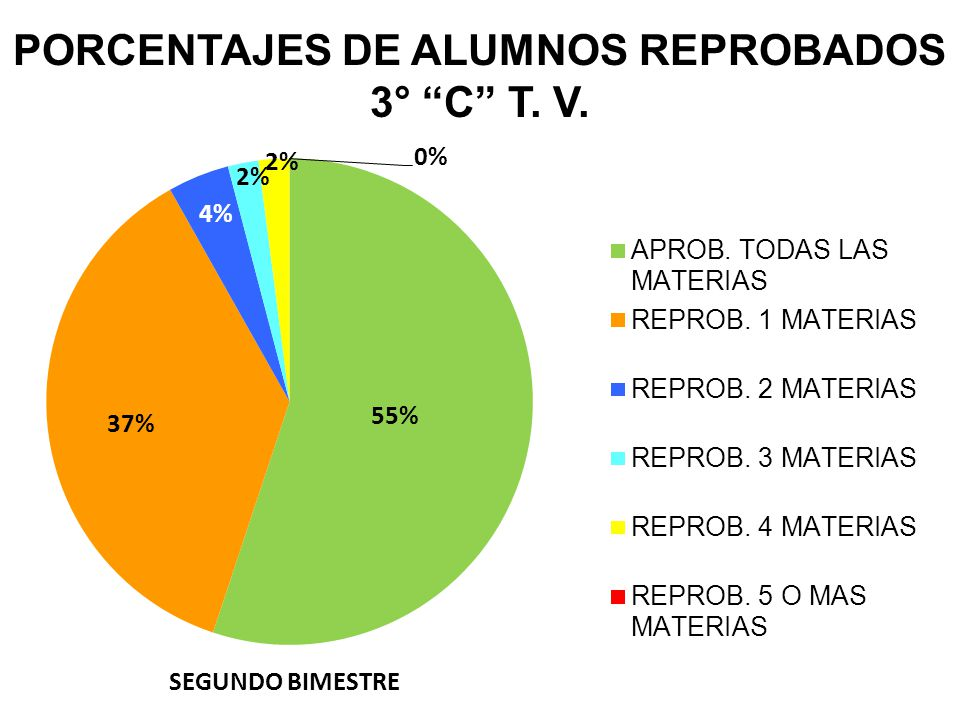 PORCENTAJES DE ALUMNOS REPROBADOS 3° C T. V.